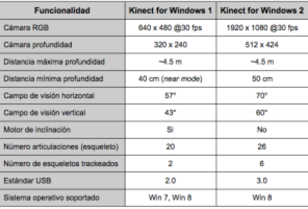 comparativaKinects