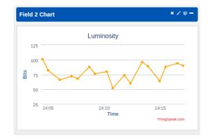 ldr-chart