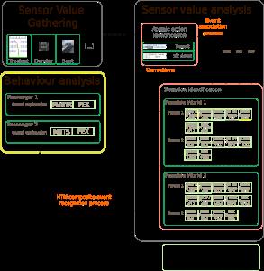 Descripción de las etapas del sistema
