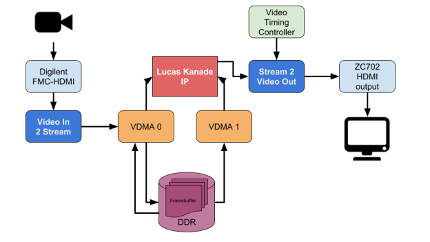 Reference video processing platform